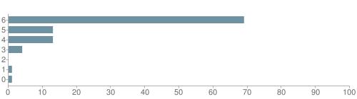 Chart?cht=bhs&chs=500x140&chbh=10&chco=6f92a3&chxt=x,y&chd=t:69,13,13,4,0,1,1&chm=t+69%,333333,0,0,10|t+13%,333333,0,1,10|t+13%,333333,0,2,10|t+4%,333333,0,3,10|t+0%,333333,0,4,10|t+1%,333333,0,5,10|t+1%,333333,0,6,10&chxl=1:|other|indian|hawaiian|asian|hispanic|black|white
